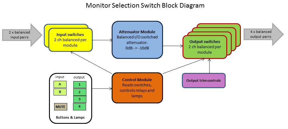 Monitor Selector Block Diagram
